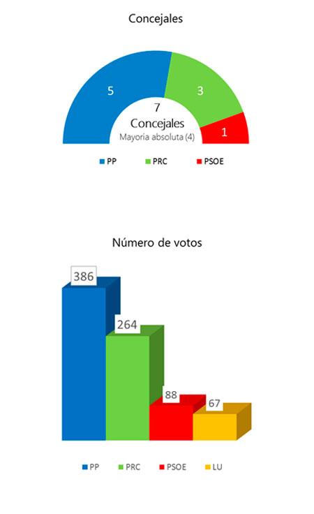 elecciones-2007-cillorigo-lieb-450