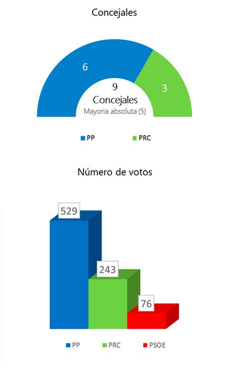 elecciones-2011-cillorigo
