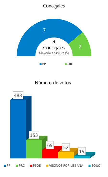 elecciones-2015-cillorigo